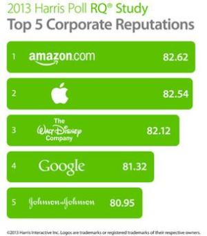Top 5 corporate Reputation - Réputation de marque