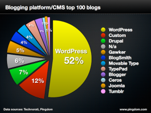 top 100 blogs mondiaux