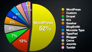 top 100 blogs mondiaux